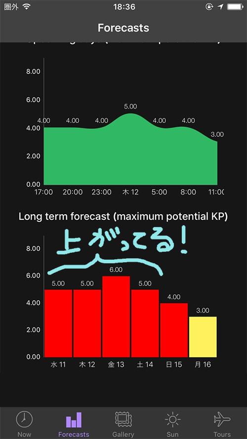 オーロラアプリ my aurora forecast 使い方